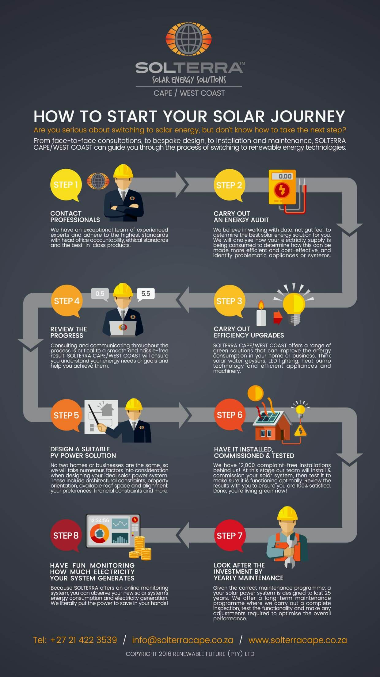 Infographic: Start your Solar Journey Solterra Cape