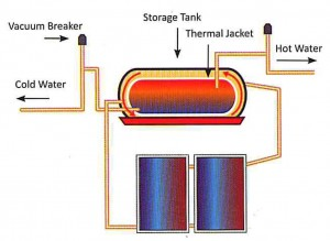 Indirect Solar Geyser System