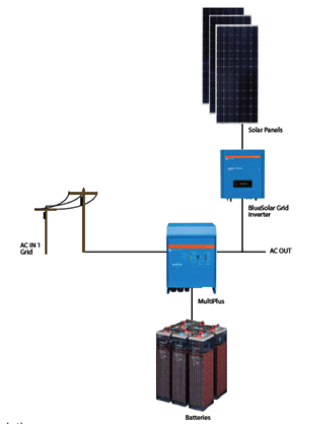 Multi Hybrid System